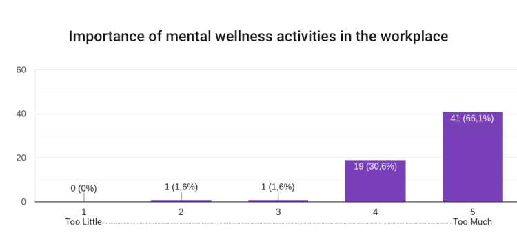 Chart: Importance of mental wellness activities in the workplace = 66.1% answered 5-Too Much