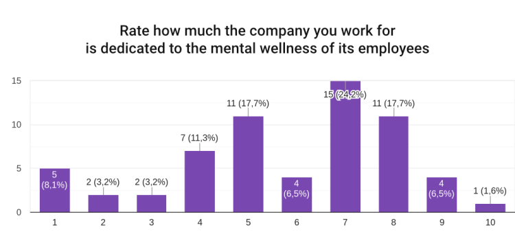 Chart: Rate how much the company you work for is dedicated to the mental wellness of its employees = 24% answered 7, 18% answered 5 and 8, 11% answered 4