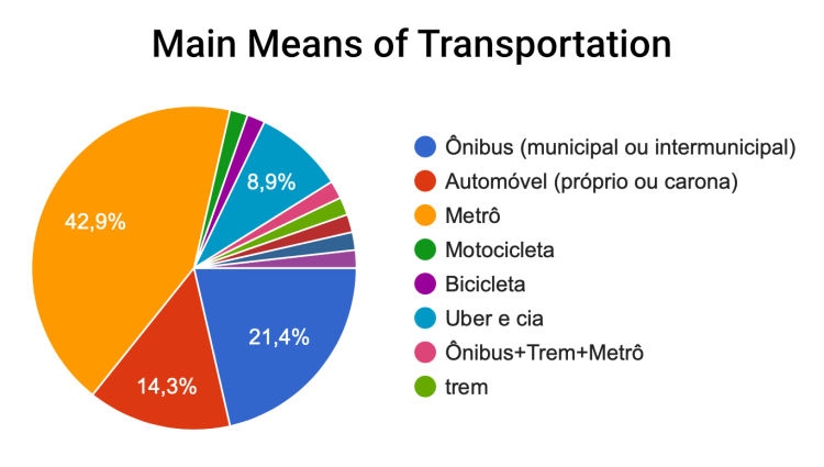 Q- Main Means of Transportation. A- 42.9% answered Metro.