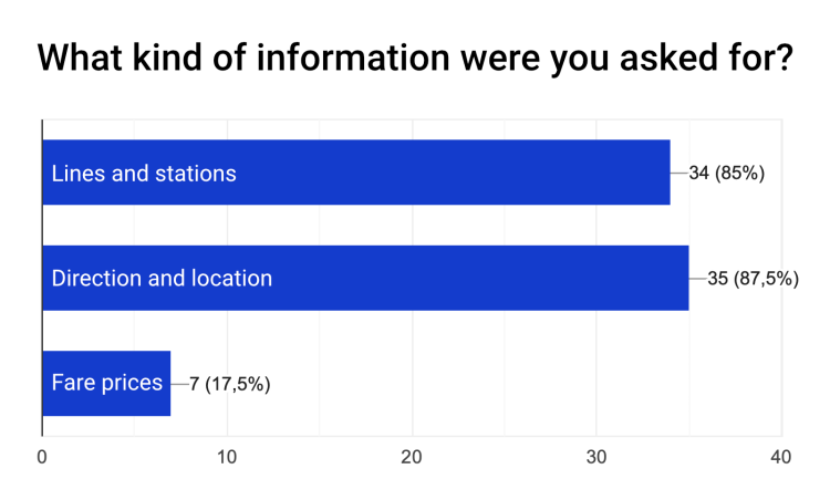 Q- What kind of information were you asked for? A- 85% were asked for lines and stations, 87,5% for direction and location, and 17.5% for fare prices.