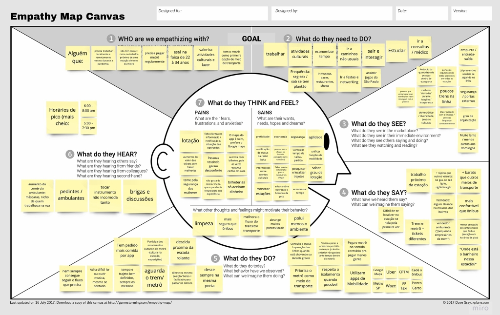 Empathy Map Canvas filled with sticky notes