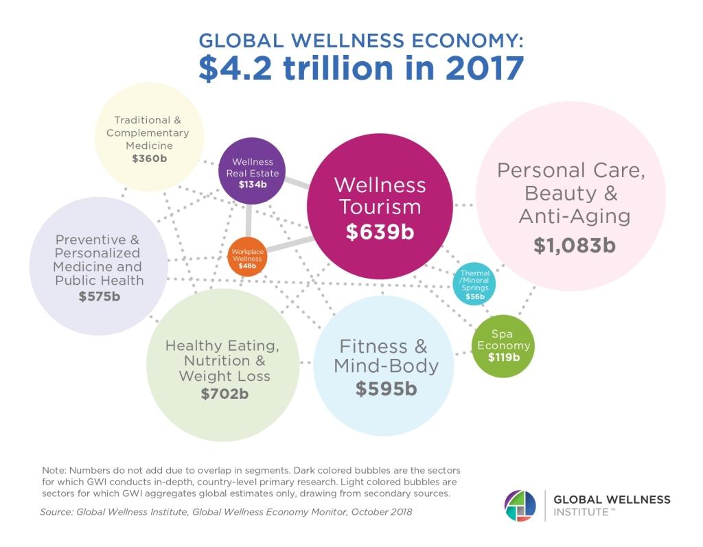 Graph: Global Wellness Economy: $4.2 trillion in 2017