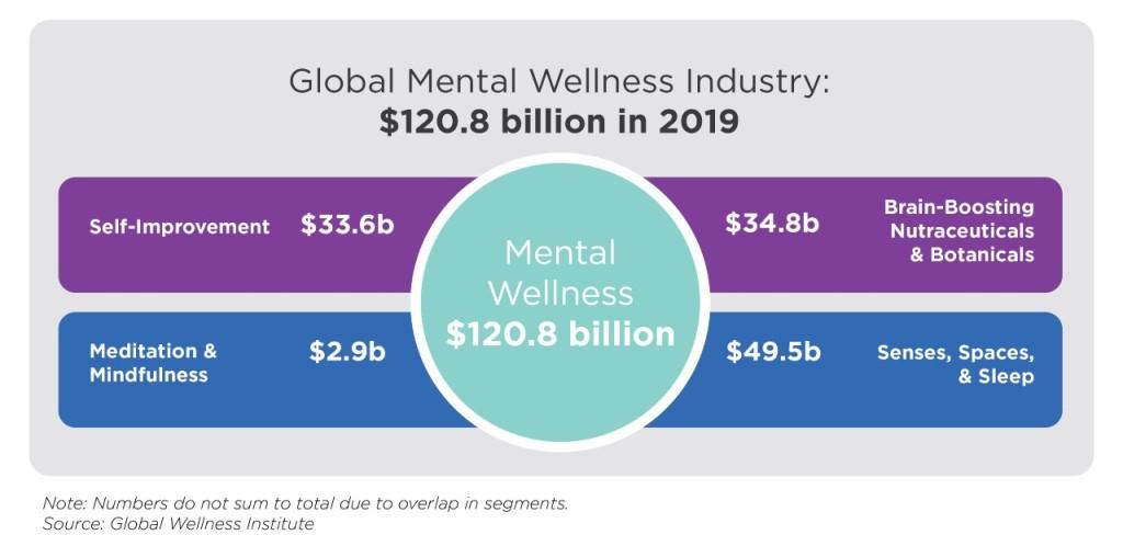 Graph: Global Mental Wellness Industry: $120.8 billion in 2019