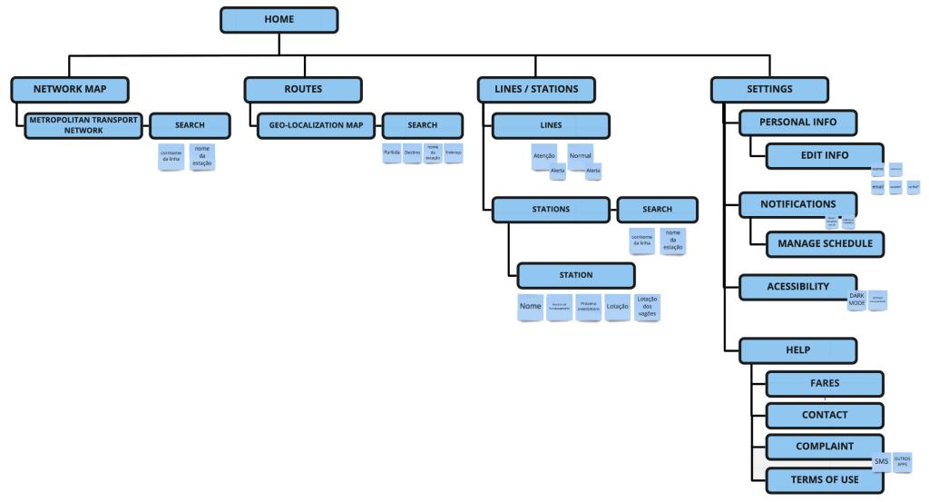 App Map: app's blueprint.