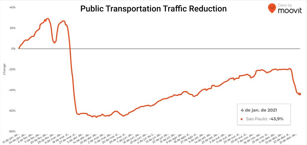 Chart: São Paulo Public Transportation Traffic Reduction