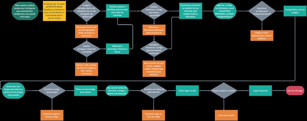 Flowchart: User Flow
